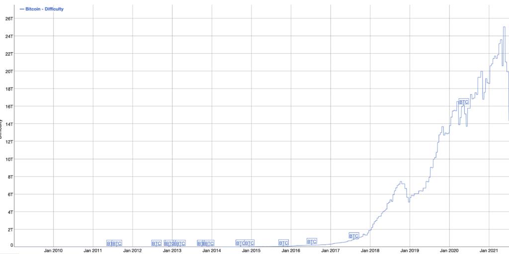Anstieg der Miningkomplexität von Bitcoin (Quelle: bitinfocharts.com)